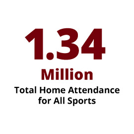 Infographic: 1.34 Million total Home Game Attendance for all sports