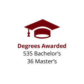 Infographic: Degrees Awarded: 535 Bachelor's and 36 Master's